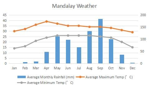 mandalay-weather-graph